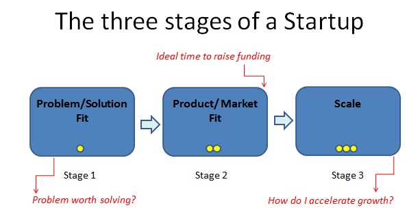 Running-Lean-Three-Stages-of-a-Startup
