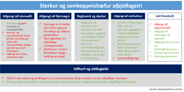 samkeppnishaefur_althjodageiri