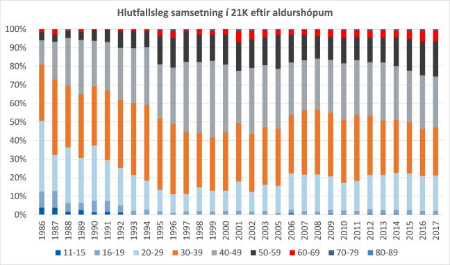 aldurssamsetning21.png