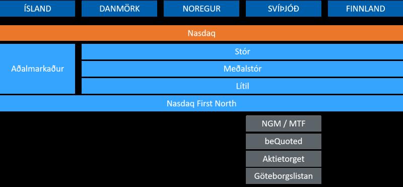 NordicMarkets