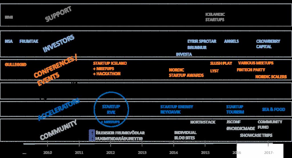 Development of the Icelandic startup ecosystem